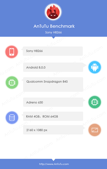 Antutu Shows Sony H8266 Specs