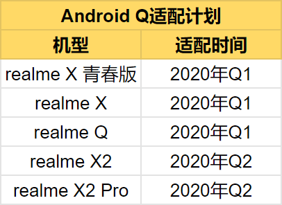 realme china roadmap for android 10