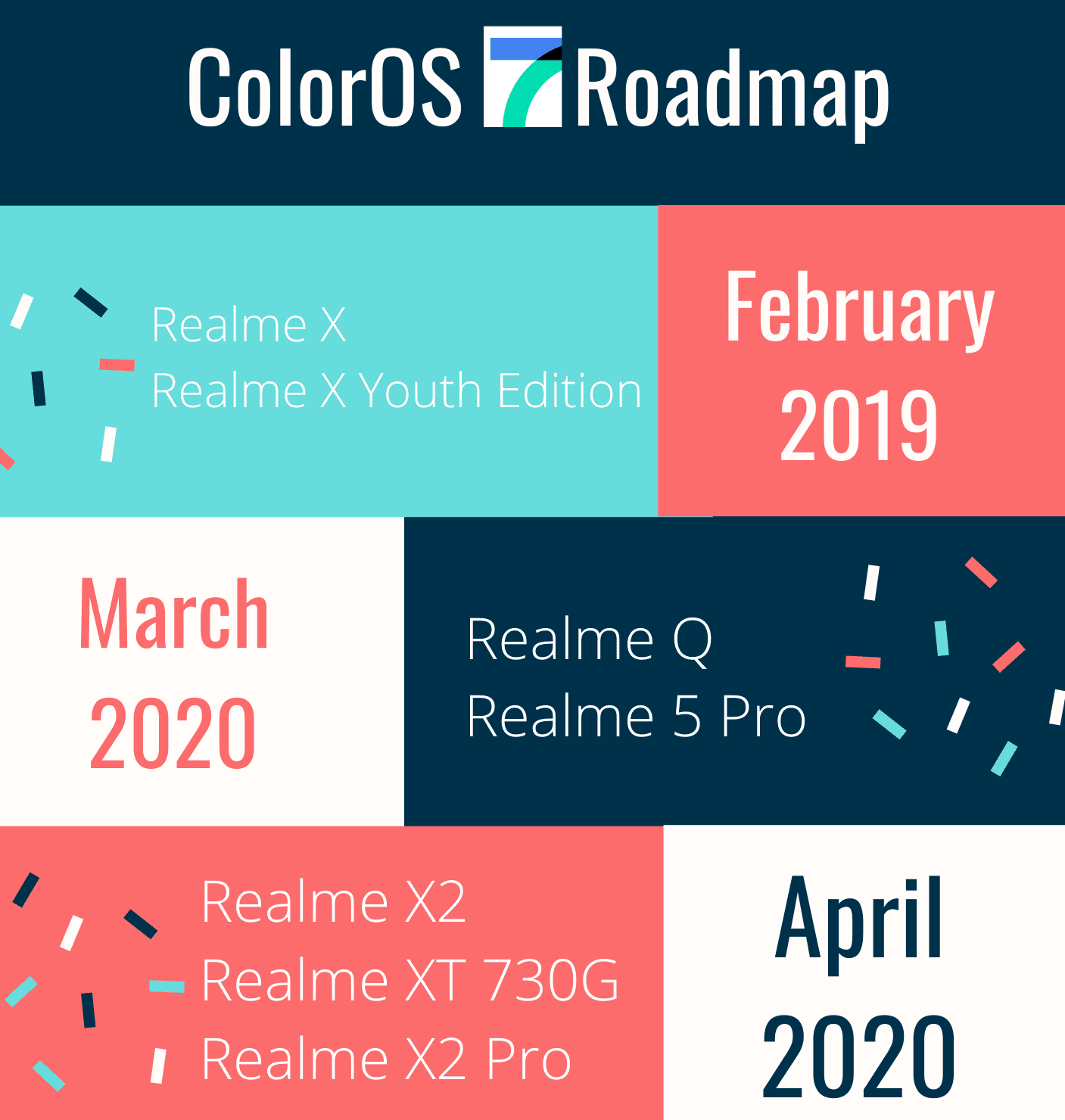 ColorOS 7 for Realme
