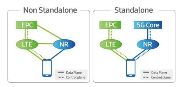 SA NSA 5G dual mode network