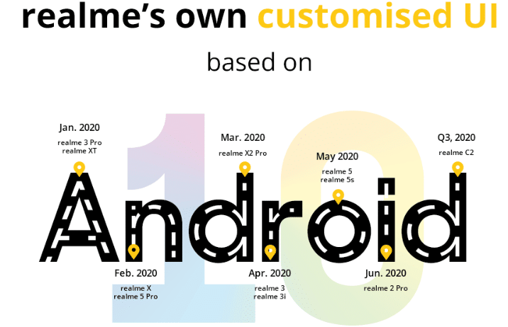 Trail Version Rollout Timeline for realme (Global) Phones