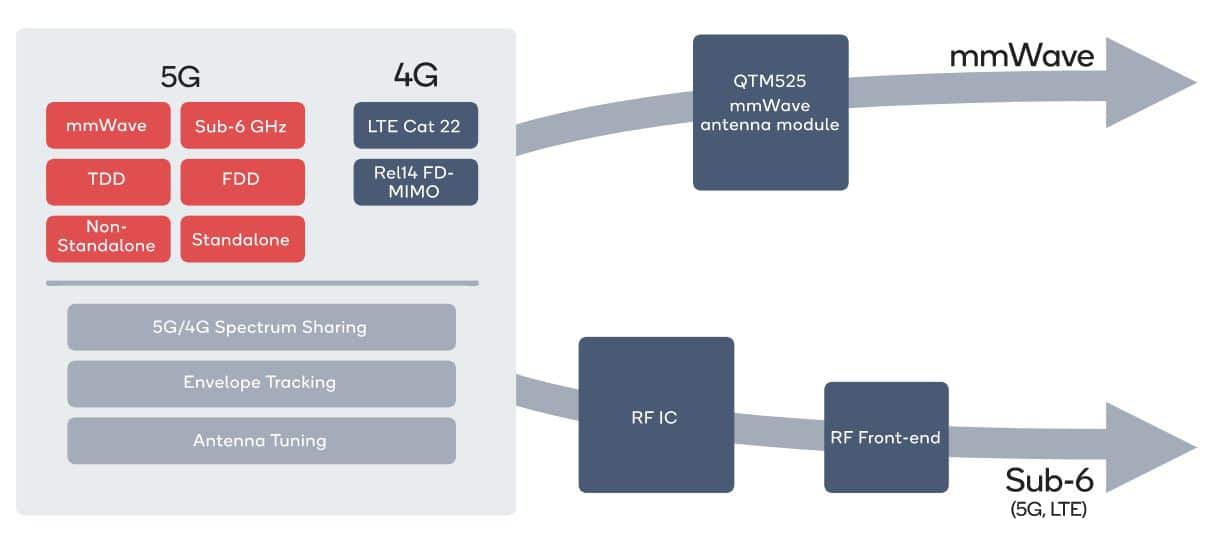 Snapdragon X55 5G modem on A14 chip