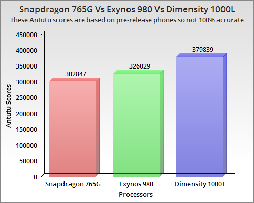 765G 980 1000L Antutu Scores