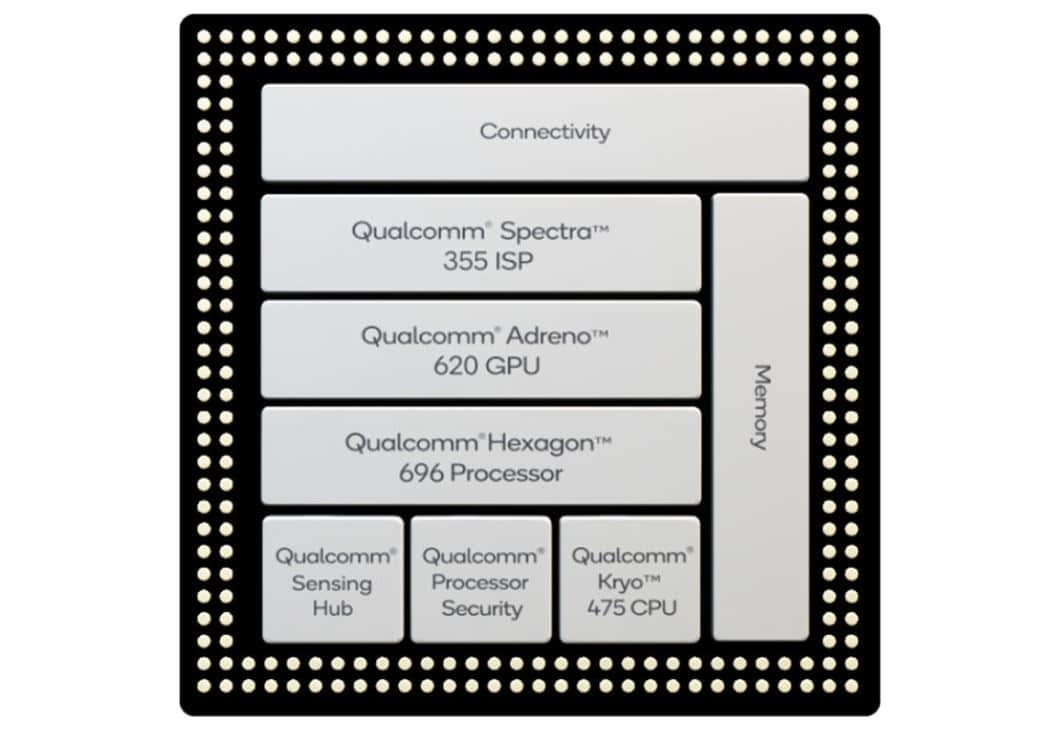 Snapdragon 765 & 765G's Block Diagram