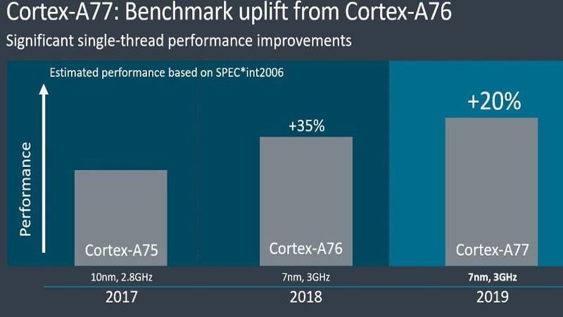 Cortex A77 vs A76