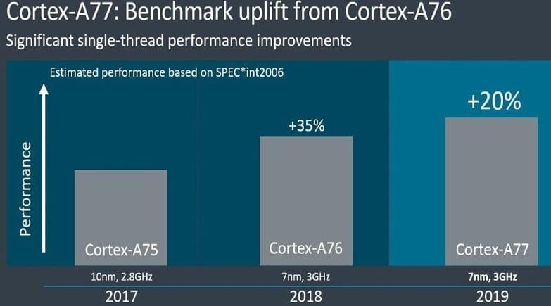 ARM Cortex Cores