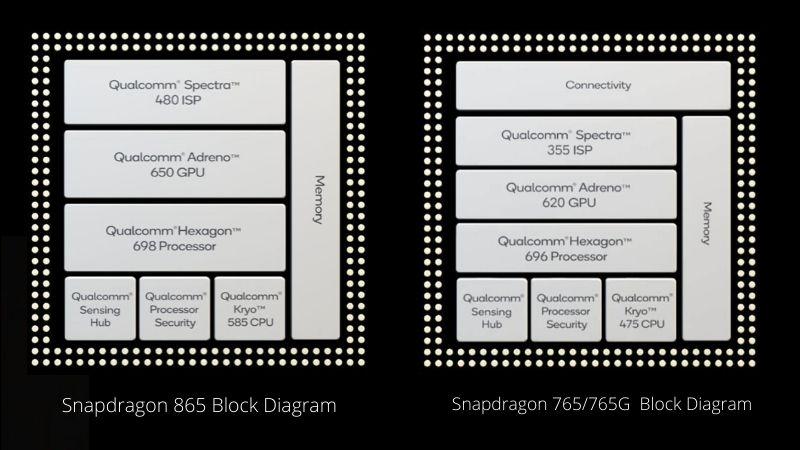 Snapdragon 865 & 765G's Block Diagram