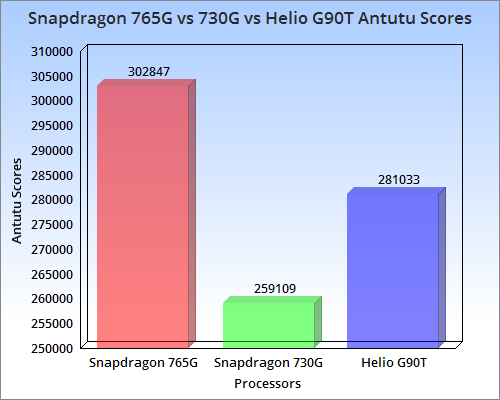 Benchmarks of 765G, 730G and G90T