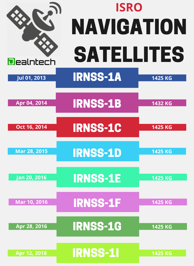 ISRO NavIC Navigation Satellites