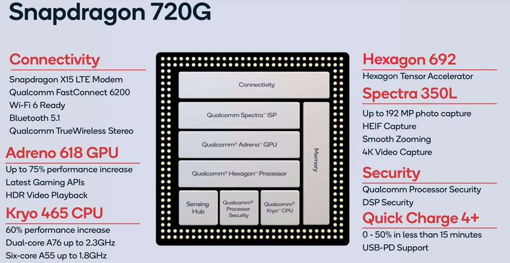 Snapdragon 720g specifications