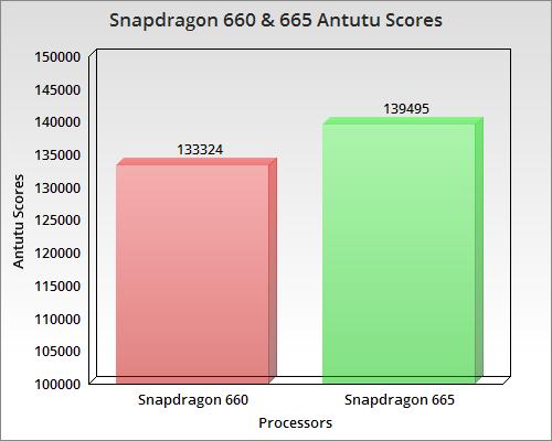 snapdragon 665 & 660 antutu